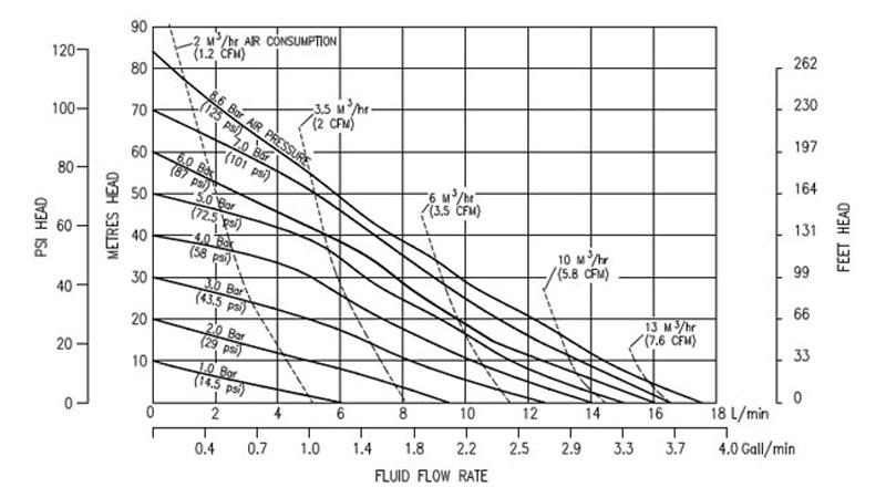 Desarrollo de las curvas de rendimiento de la bomba neumática metálica B06 de Blagdon Pump