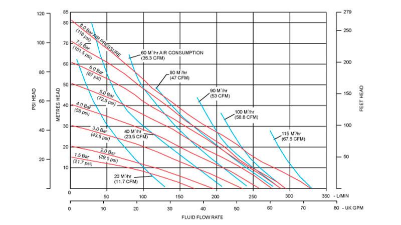 Desarrollo de las curvas de rendimiento de la bomba neumática metálica B40 de Blagdon Pump
