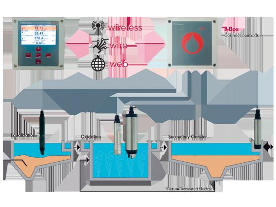 Esquema Controlador de procesos multiparamétricos
