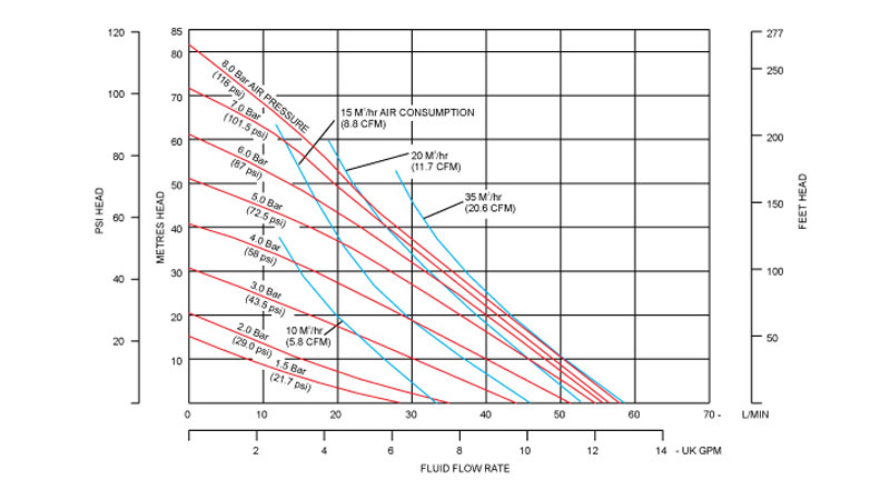 Desarrollo de las curvas de rendimiento de la bomba neumática metálica B50 de Blagdon Pump
