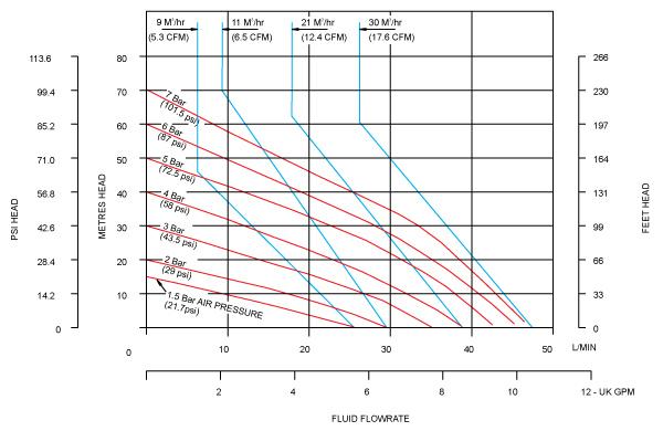 Desarrollo de las curvas de rendimiento de la bomba neumática metálica B25 de Blagdon Pump