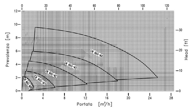 Curva de rendimiento de bomba metalica centrífuga-CM MAG de M PUMPS