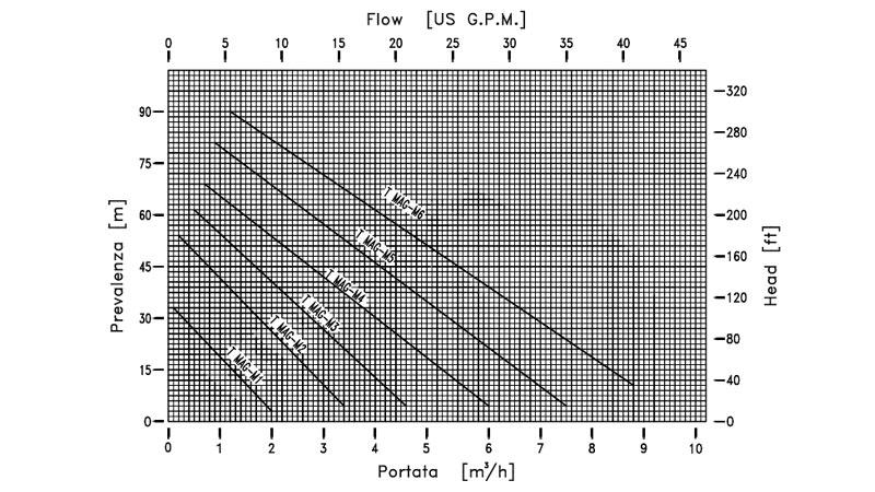 Curva de rendimiento de bomba metalica periférica T MAG-M de M PUMPS