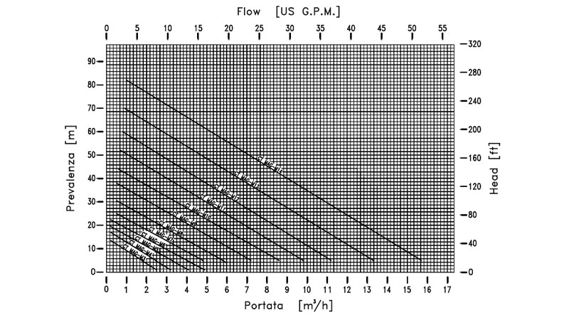 Curva de rendimiento de bomba metalica periférica CT MAG-M de M PUMPS