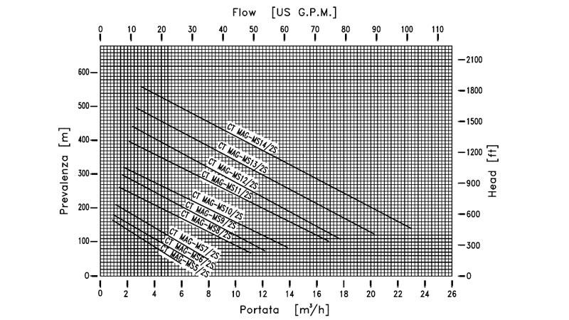 Curva de rendimiento de bomba metalica periférica CT MAG-MS de M PUMPS
