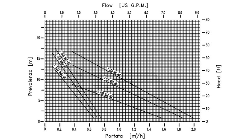 Curva de rendimiento de bomba metalica periférica T ECOMAG-M de M PUMPS
