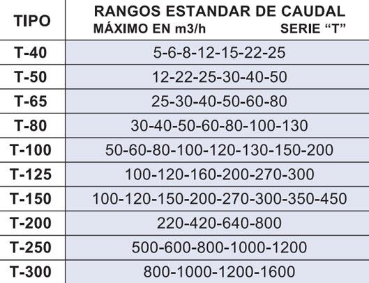 Rangos estandar de caudal de caudalímetros Serie T La Técnica Fluidi