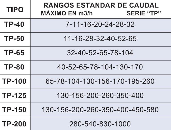Rangos estandar de caudal de caudalímetros Serie TP La Técnica Fluidi