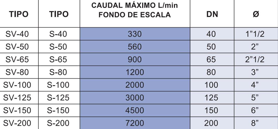 Tabla de medidas de los caudalímetro Series SH y SV  La Técnica Fluidi