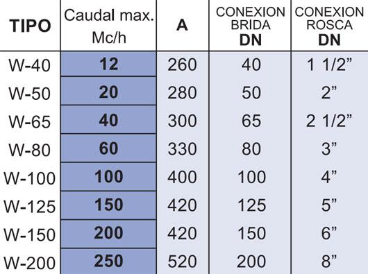 Tabla de medidas del caudalímetro Serie W La Técnica Fluidi