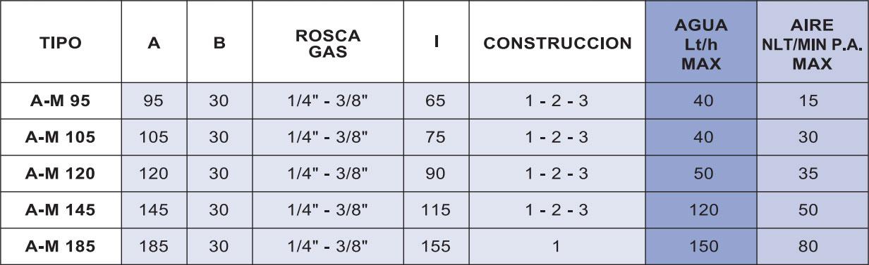Tabla de medidas del caudalímetro Serie A-M La Técnica Fluidi