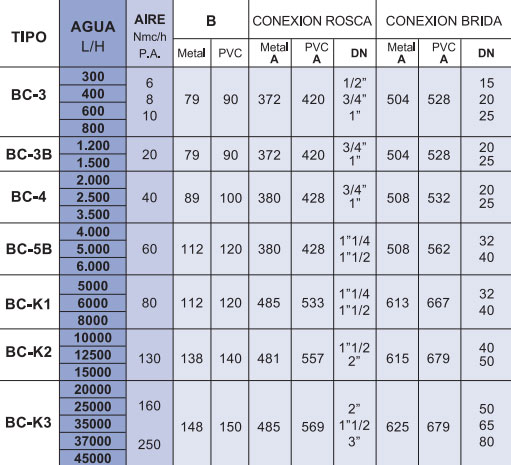 Tabla de medidas del caudalímetro Serie BC-K La Técnica Fluidi