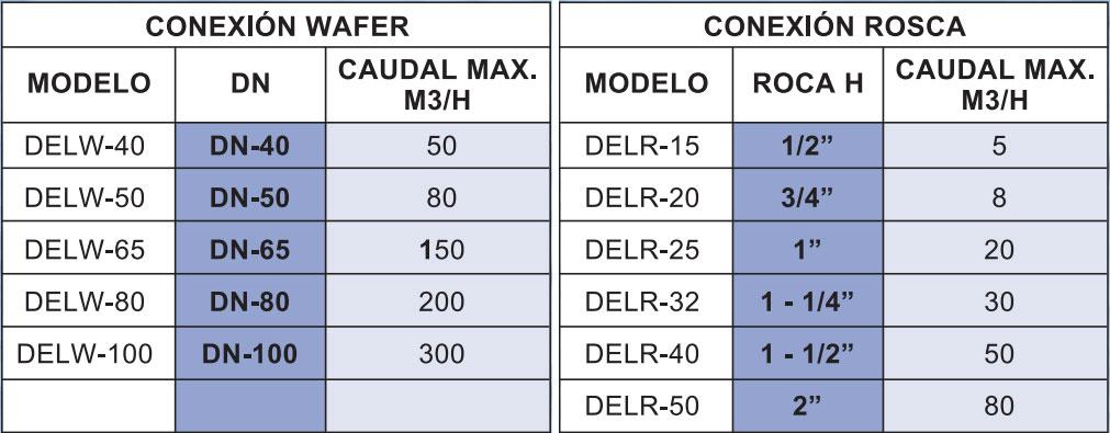 Tabla de medidas del caudalímetro Serie DEL La Técnica Fluidi