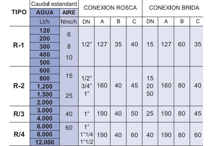 Tabla de medidas del caudalímetro Serie R La Técnica Fluidi