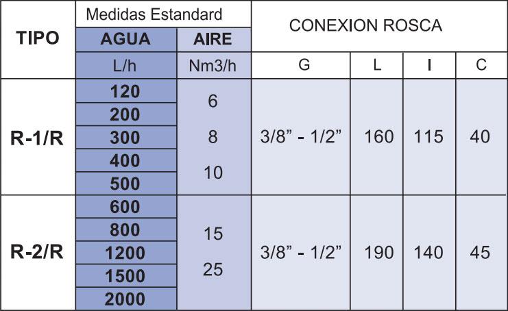 Tabla de medidas del caudalímetro Serie RR La Técnica Fluidi