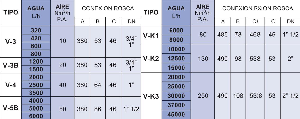 Tabla de medidas del caudalímetro Serie V-VK La Técnica Fluidi