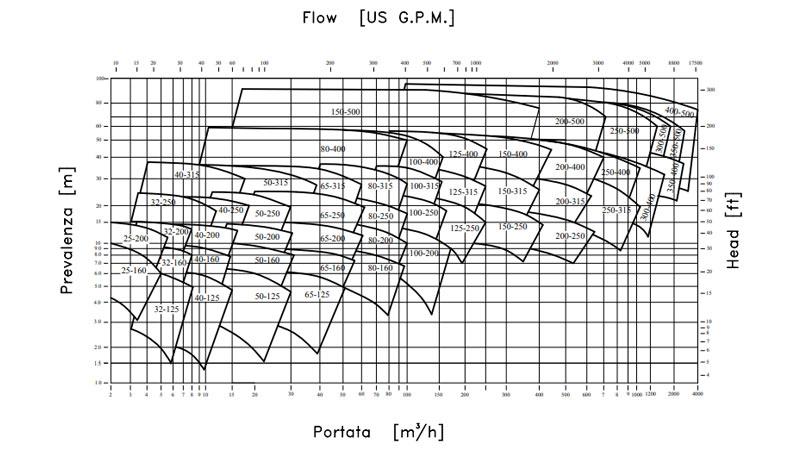 Curva de rendimiento de bomba metalica centrífuga-CN MAG ISO2858–5199 de M PUMPS